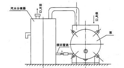 真空泵汽水分离器结构图